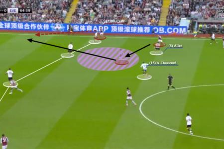 Rafael Benitez at Everton 2021/22 - tactical analysis - tactics