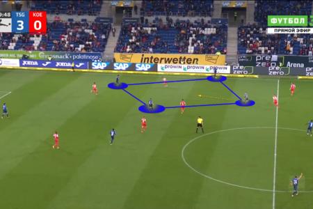 Bundesliga 2021/2022: Hoffenheim vs FC Koln - tactical analysis tactics